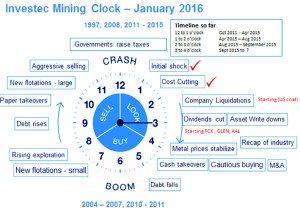 Mining clock